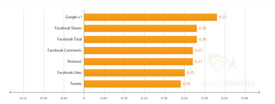 seo-ranking-factoren-social-media