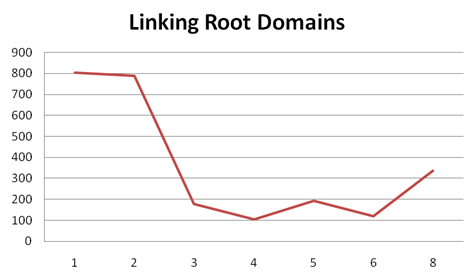Google ranking factor: Aantal klinkende root domeinen